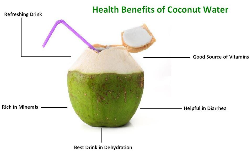 Health Benefits of Coconut-Water
