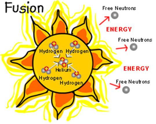 difference between nuclear fission and fusion reaction