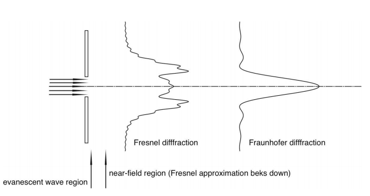 Fresnel and Fraunhofer Diffraction