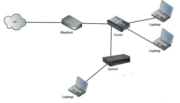 Difference Between Modem and Router Device
