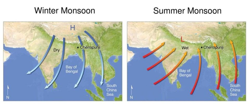 Difference between Summer and Winter Monsoon